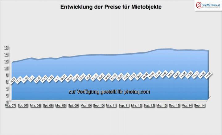 Entwicklung der Preise für Mietobjekte: 2007-2014, Quelle: FindMyHome.at