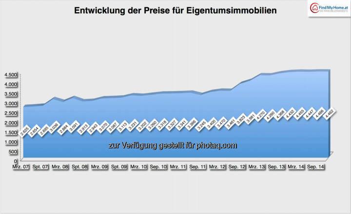 Entwicklung der Preise für Eigentumsimmobilien: 2007-2014, Quelle: FindMyHome.at
