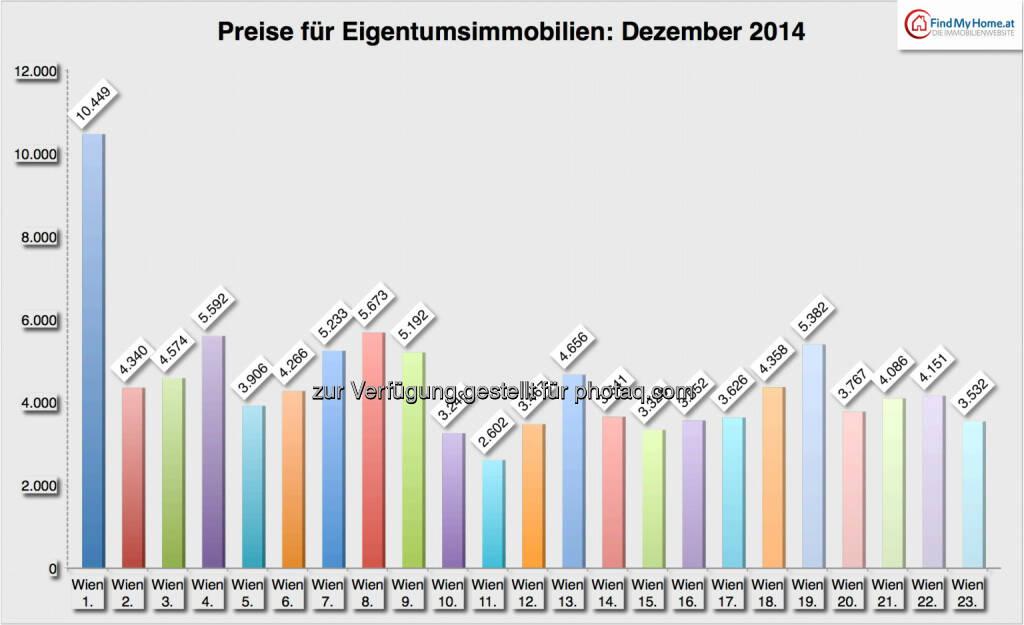 Entwicklung der Preise für Mietobjekte: Bezirke, Quelle: FindMyHome.at, © Aussender (03.01.2015)