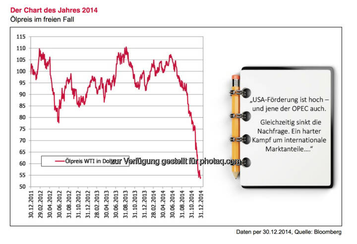Der Chart des Jahres 2014, siehe auch http://www.christian-drastil.com/blog/2015/01/05/die_richtung_des_olpreises_wird_2015_die_finanzmarkte_starker_beeinflussen_als_in_den_vergangenen_jahren_alois_wogerbauer © 3 Banken Generali-Fondsjournal/Jänner 2015