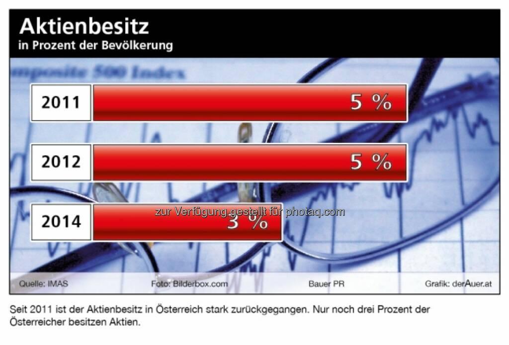 Aktienbesitz in Prozent der Bevölkerung lt. IMAS von 5 Prozent auf nur noch 3 Prozent gefallen © BauerPR / derauer.at, © Aussender (07.01.2015)