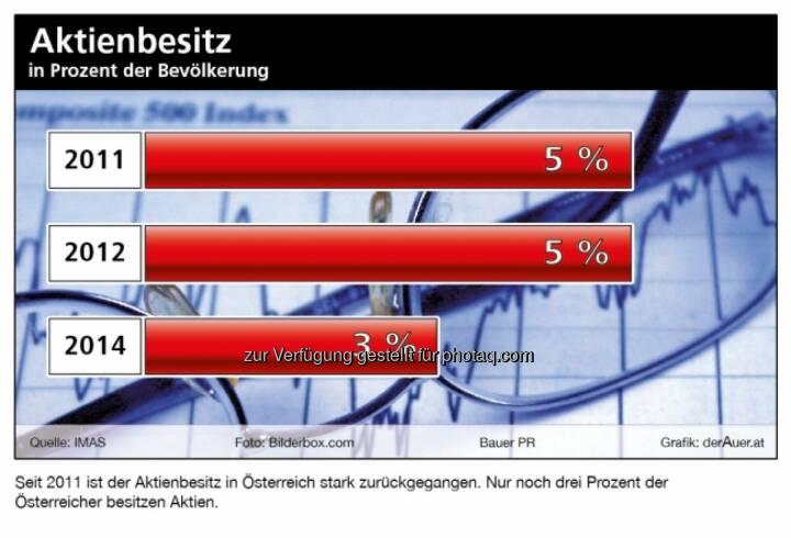 Aktienbesitz in Prozent der Bevölkerung lt. IMAS von 5 Prozent auf nur noch 3 Prozent gefallen © BauerPR / derauer.at