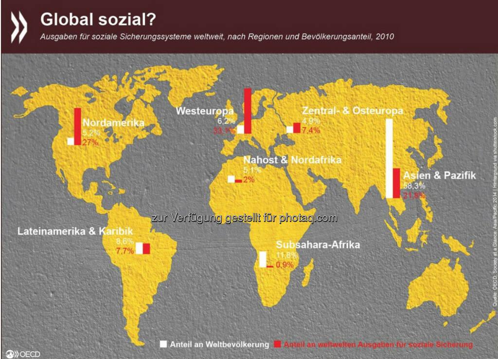 Global sozial? Die weltweiten Ausgaben für soziale Sicherungssysteme sind heute etwas ausgeglichener als vor 25 Jahren: 1990 profitierten 20 Prozent der Weltbevölkerung von 80 Prozent der globalen Sozialausgaben. 2010 entfielen 80 Prozent der Ausgaben immerhin schon auf 40 Prozent der Bevölkerung. Mehr Daten zum Thema gibt es unter: http://bit.ly/1BKRrKy , © OECD (08.01.2015)