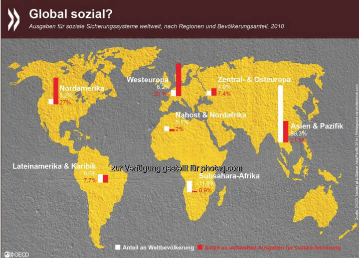 Global sozial? Die weltweiten Ausgaben für soziale Sicherungssysteme sind heute etwas ausgeglichener als vor 25 Jahren: 1990 profitierten 20 Prozent der Weltbevölkerung von 80 Prozent der globalen Sozialausgaben. 2010 entfielen 80 Prozent der Ausgaben immerhin schon auf 40 Prozent der Bevölkerung. Mehr Daten zum Thema gibt es unter: http://bit.ly/1BKRrKy