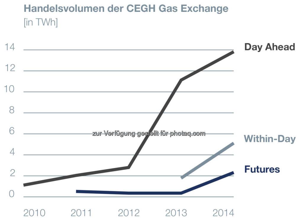 Central European Gas Hub: Börsevolumina 2014 um 61% gestiegen!, © Aussender (13.01.2015)