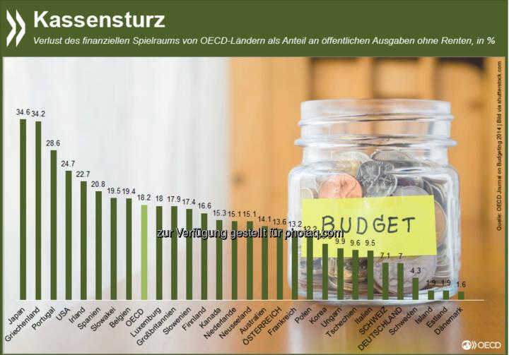 Kassensturz: Allein um den Haushalt zu konsolidieren und die steigenden Rentenverpflichtungen zu erfüllen, müssen die OECD-Staaten ihre Ausgaben bis 2030 im Schnitt um fast ein Fünftel kürzen. Mehr Informationen zum Thema gibt es unter: http://bit.ly/14OBc4m (S. 11 ff)