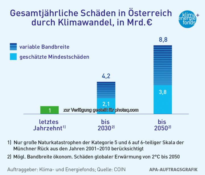 Klima- und Energiefonds: Klimawandel verursacht jährlich bis zu 8,8 Mrd. Euro Schaden bis 2050