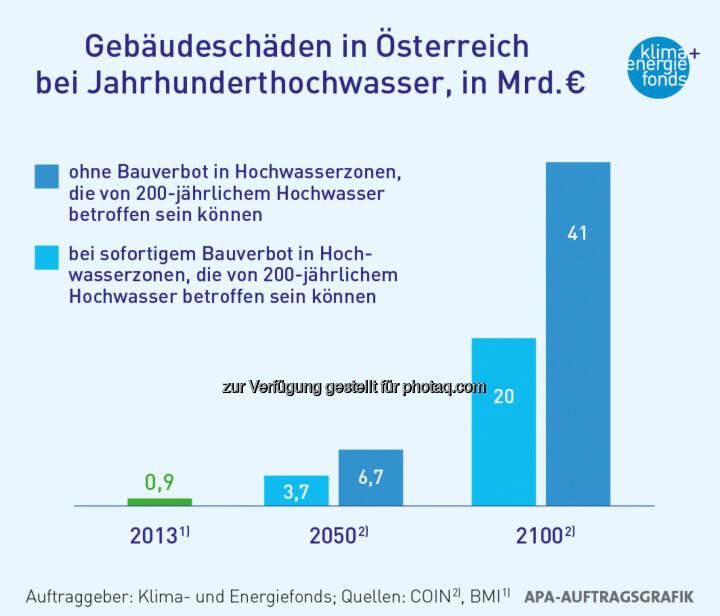 Klima- und Energiefonds: Klimawandel verursacht jährlich bis zu 8,8 Mrd. Euro Schaden bis 2050 - Gebäudeschäden in Österreich bei Jahrhunderthochwasser