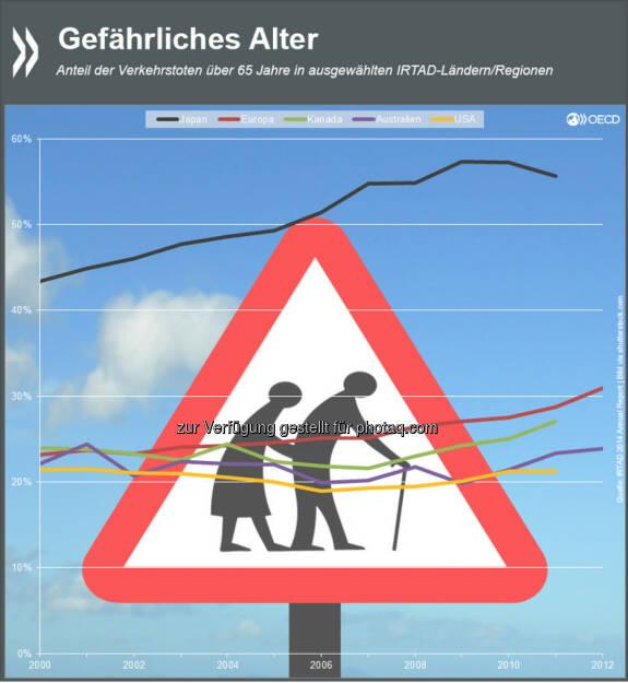 Achtung: Gebrechlich! Verkehrsunfälle haben für ältere Menschen oft drastischere Folgen als für jüngere. In Japan sind 55 Prozent der Verkehrstoten über 65 Jahre alt. In Europa, Nordamerika und Australien liegt der Wert bei etwa der Hälfte. Mehr Informationen unter: http://bit.ly/WZ9y0G (S.12), © OECD (16.01.2015)