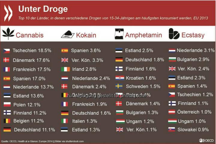 High and low: Der Konsum von Cannabis, Amphetamin und Kokain bei jungen Erwachsenen (15-34) ist in Deutschland verbreiteter als in Österreich. In der EU wird in Tschechien am meisten gekifft und in Spanien am meisten gekokst. Amphetamin ist in Estland am gebräuchlichsten, Ecstasy in den Niederlanden. Mehr Informationen unter: http://bit.ly/1sFRZ4N