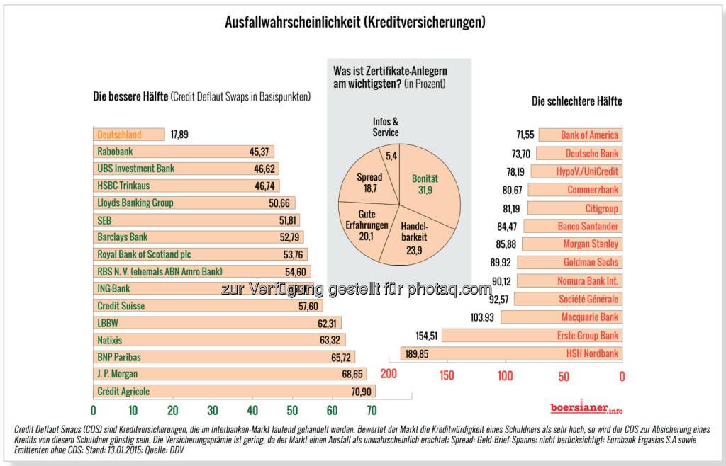 Ausfallswahrscheinlichkeit Kreditversicherungen CDS in Basispunkten © boersianer.info, © Aussender (17.01.2015)