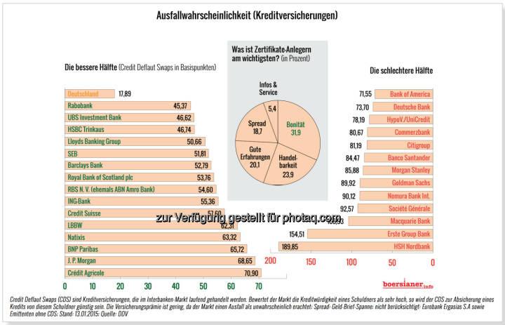 Ausfallswahrscheinlichkeit Kreditversicherungen CDS in Basispunkten © boersianer.info