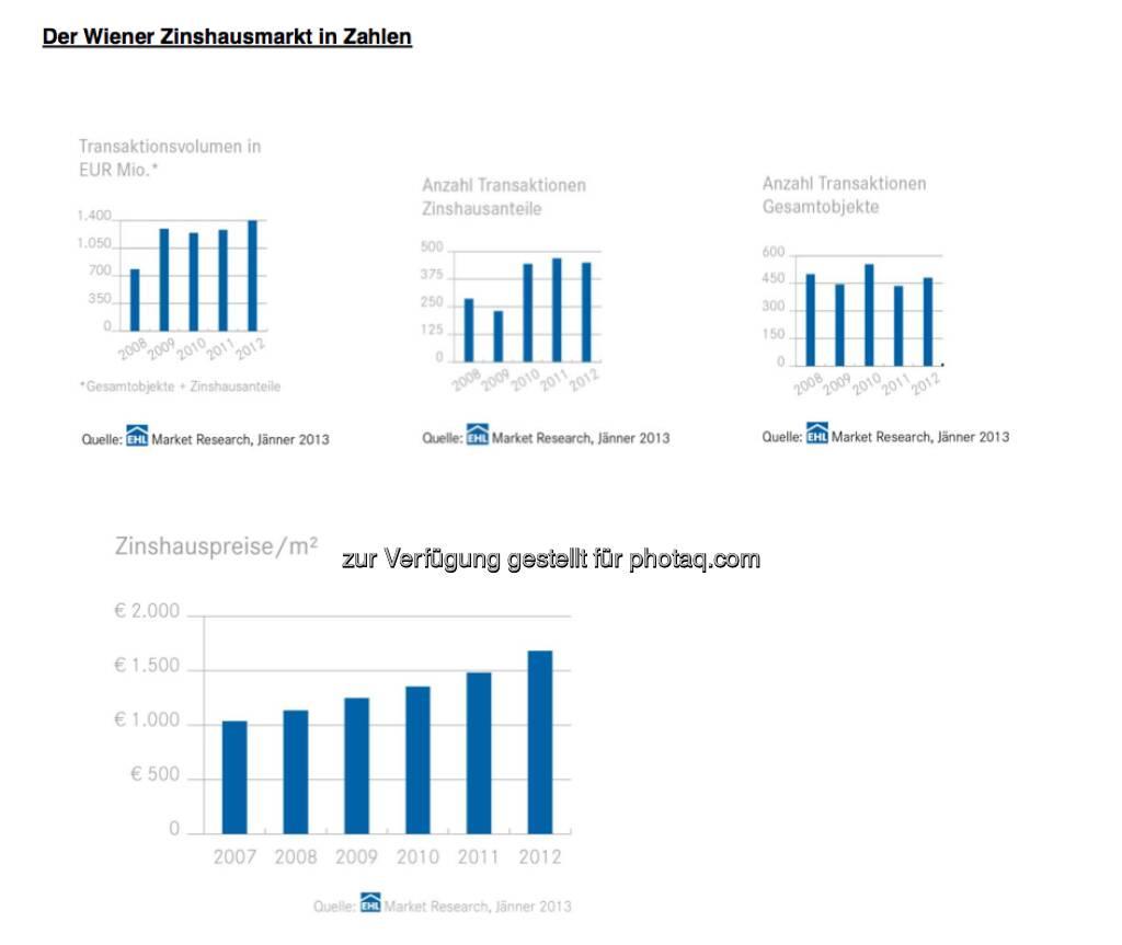 Der Wiener Zinshausmarkt in Zahlen (c) EHL Market Research (11.02.2013)