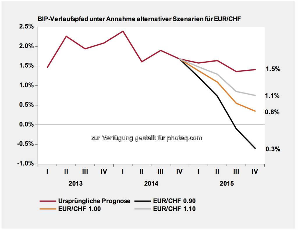 CHF-Entwicklung & Szenarien- Werte rechts: Durchschnitt der Jahresveränderungsraten im 2015. Lesebeispiel BIP: 0.8% bei EUR/CHF 1.0 entspricht den folgenden vier Jahresveränderungsraten: Q1 2015 1.4%, Q2 2015 1.1%, Q3 2015 0.6%, Q4 2015 0.3%(Erstellt und verabschiedet durch das Economics Department Swiss Life Asset Management AG Zürich), © Aussender (20.01.2015)