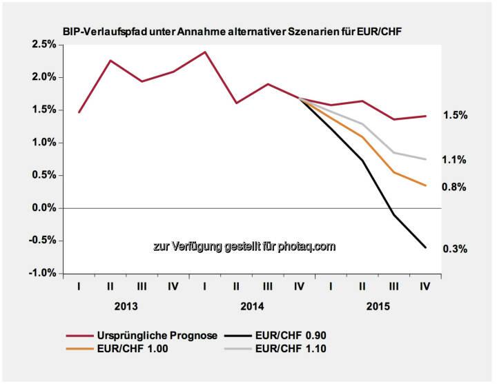 CHF-Entwicklung & Szenarien- Werte rechts: Durchschnitt der Jahresveränderungsraten im 2015. Lesebeispiel BIP: 0.8% bei EUR/CHF 1.0 entspricht den folgenden vier Jahresveränderungsraten: Q1 2015 1.4%, Q2 2015 1.1%, Q3 2015 0.6%, Q4 2015 0.3%(Erstellt und verabschiedet durch das Economics Department Swiss Life Asset Management AG Zürich)