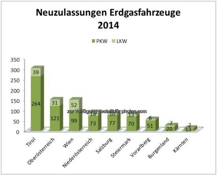 Fachverband Gas Wärme: Erdgasauto-Neuzulassungen kratzen an 1.000er Marke