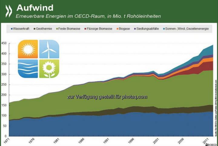 Aufwind: In den OECD-Ländern hat das Aufkommen an erneuerbaren Energien zwischen 1971 und 2012 um durchschnittlich 2,5 Prozent jährlich zugenommen. Die größte Zuwachsrate gab es bei Sonnen- und Windenergie, insgesamt hat die Biomasse den größten Anteil. Wie sich die Erneuerbaren in einzelnen OECD- und G20-Ländern entwickelt haben, seht Ihr unter: http://bit.ly/1CiLFCo