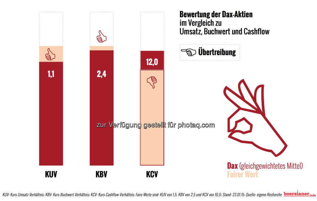 Bewertung DAX nach KUV, KBV, KCV © boersianer.info http://download.boersianer.info/boersianer-9-240115.pdf, © Aussender (24.01.2015)