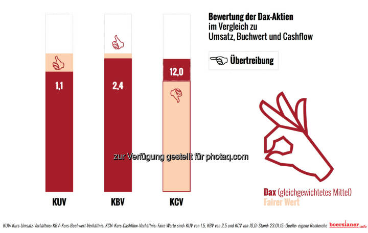 Bewertung DAX nach KUV, KBV, KCV © boersianer.info http://download.boersianer.info/boersianer-9-240115.pdf