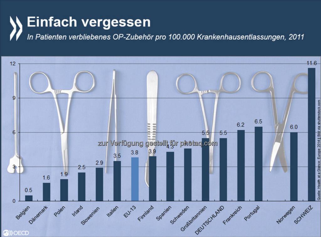 Drin und weg! Tupfer, Nadeln, Scheren - die Schweiz registriert mehr Krankenhauspatienten, in denen unbeabsichtigt Operationsbesteck zurückgelassen wurde, als jedes andere europäische Land mit entsprechenden Daten. Auf hunderttausend Operierte kommen hier knapp zwölf Fälle. Mehr über Risiken und Nebenwirkungen von Krankenhausaufenthalten findet Ihr unter: http://bit.ly/15Kp4Te, © OECD (27.01.2015)