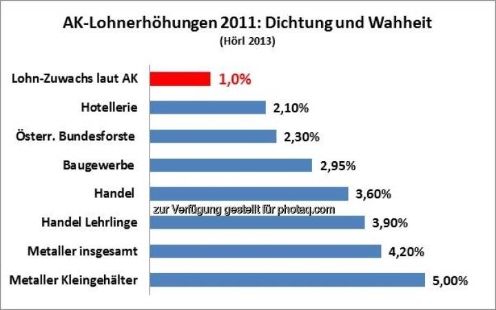"""Täuschen ORF und AK Salzburg die Arbeitnehmer? Grafik von Michael Hörl, Autor """"Die Gemeinwohl-Falle"""", mehr zur Sache unter http://www.christian-drastil.com/2013/02/12/tauschen-orf-und-ak-salzburg-die-arbeitnehmer-michael-horl/"""