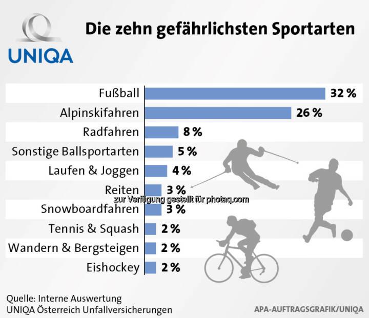 Uniqa Grafik: Die zehn gefährlichsten Sportarten