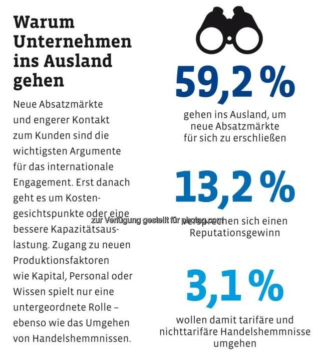 Wo deutsche Unternehmen produzieren wollen? Warum Unternehmen ins Ausland gehen? Deutsche Bank results - Das Unternehmer-Magazin über Chancen und Herausforderungen im Auslandsengagement http://ow.ly/GAbSN  Source: http://facebook.com/DeutscheBank