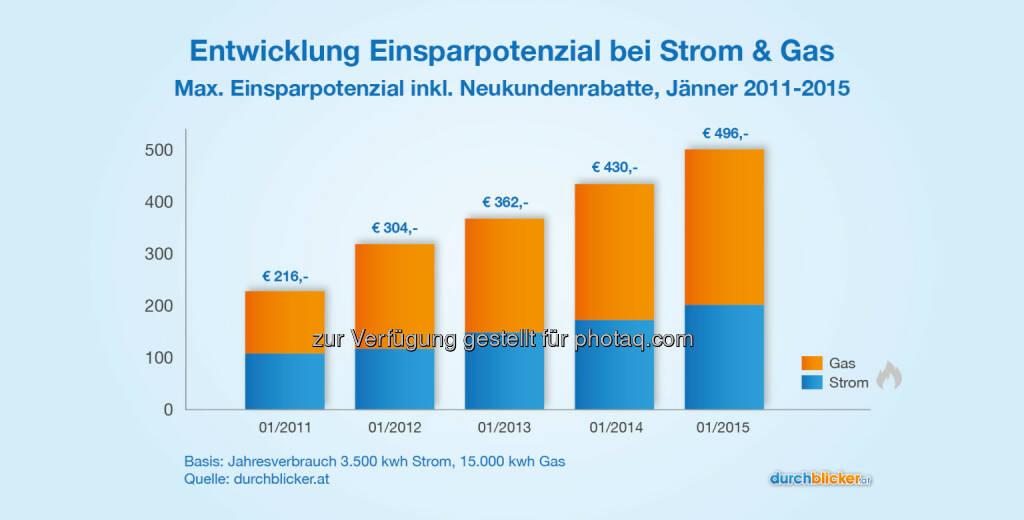 durchblicker.at | Yousure Tarifvergleich GmbH: Sinkende Energiepreise treiben Wettbewerb bei Strom & Gas: Ersparnis bei Anbieterwechsel um 16 % gestiegen, © Aussender (29.01.2015)