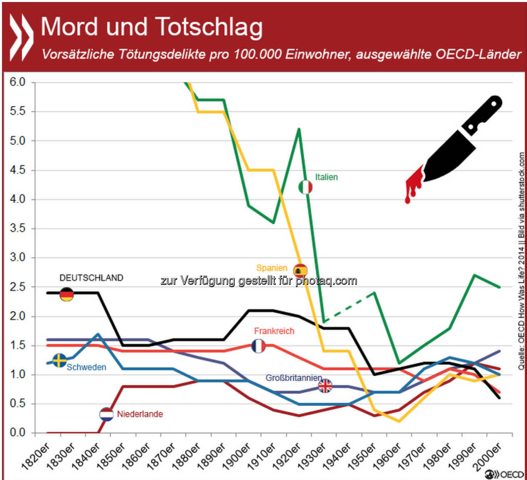 Mord und Totschlag: In Bezug auf Tötungsdelikte waren die 1950er und 60er Jahre in vielen europäischen Ländern goldene Zeiten. In Deutschland verbesserte sich die Situation seitdem noch einmal: Mit 0,6 Fällen auf 100.000 Einwohner war es in den ersten zehn Jahren des neuen Jahrtausends eines der sichersten Länder Europas. Weitere Informationen zur Sicherheit in den vergangnen 200 Jahren unter: http://bit.ly/1LpBT5B, © OECD (30.01.2015)