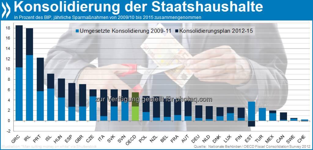 Noch viel zu tun! Die Staatshaushalte der meisten OECD-Ländern planen bis 2015 noch stärkere Konsolidierungsmaßnahmen als sie zwischen 2009 und 2011 bereits umgesetzt haben. Mehr unter http://bit.ly/T6xLf7 (S. 36) (13.02.2013)