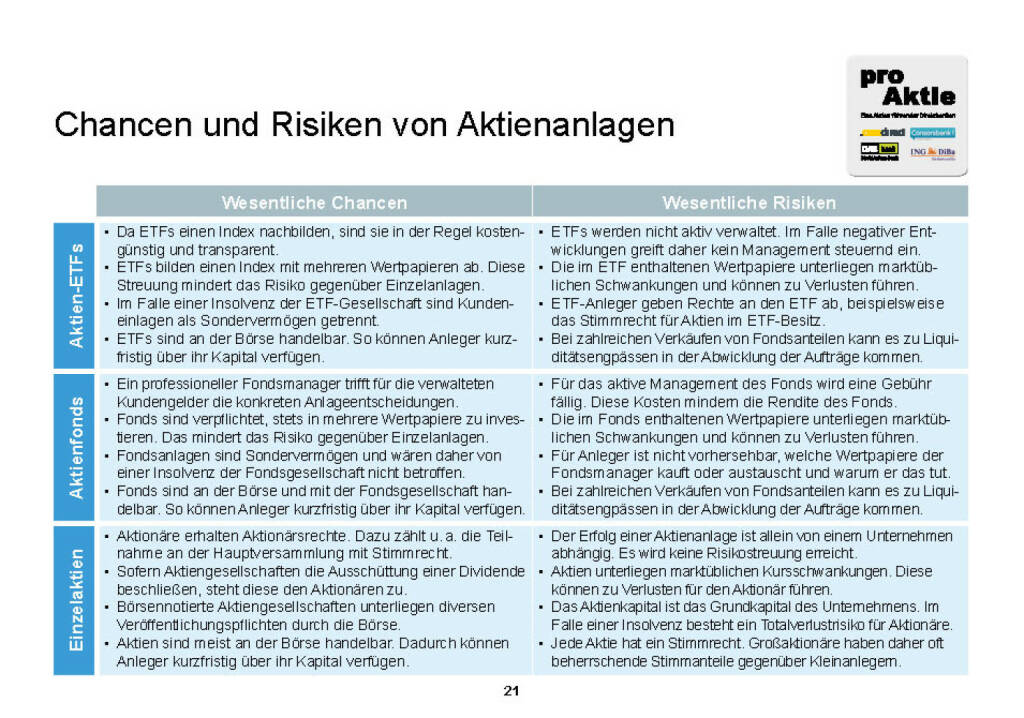 Chancen und Risiken von Aktienanlagen (01.02.2015)