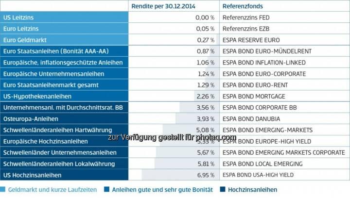 """Renditeradar Erste Sparinvest; www.erste-am.at; Daten per 30. Dezember 2014; Fondskennzahl: """"Rendite"""""""