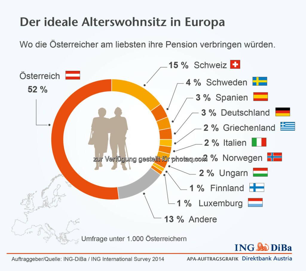 ING DiBa: Der ideale Alterswohnsitz: Wo die Österreicher am liebsten ihre Pension verbringen würden. , © Aussender (02.02.2015)