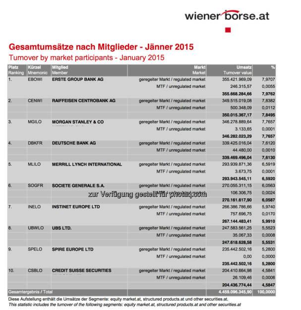 Umsatzstatistik Handelsmitglieder Jänner 2015 © Wiener Börse, © Aussender (03.02.2015)