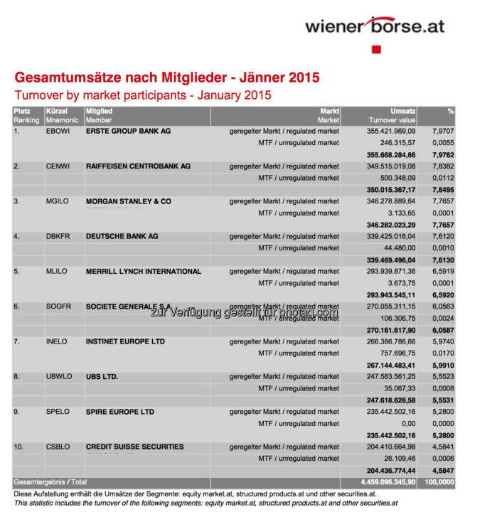 Umsatzstatistik Handelsmitglieder Jänner 2015 © Wiener Börse