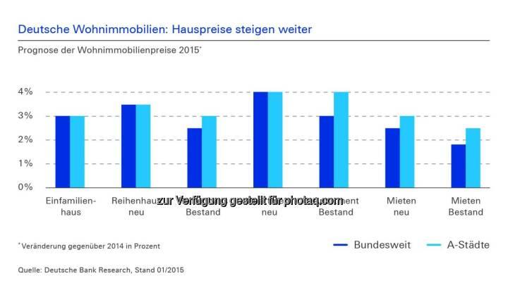 Deutsche Bank: Steigen die Wohnungspreise in Deutschland zu stark? Wie erschwinglich sind Wohnungen und lohnen Investitionen in Bestandsgebäude noch? Erfahren Sie mehr in der aktuellen Studie zu Wohnimmobilien 2015 der Universität Regensburg: http://ow.ly/ItqcK  Source: http://facebook.com/DeutscheBank