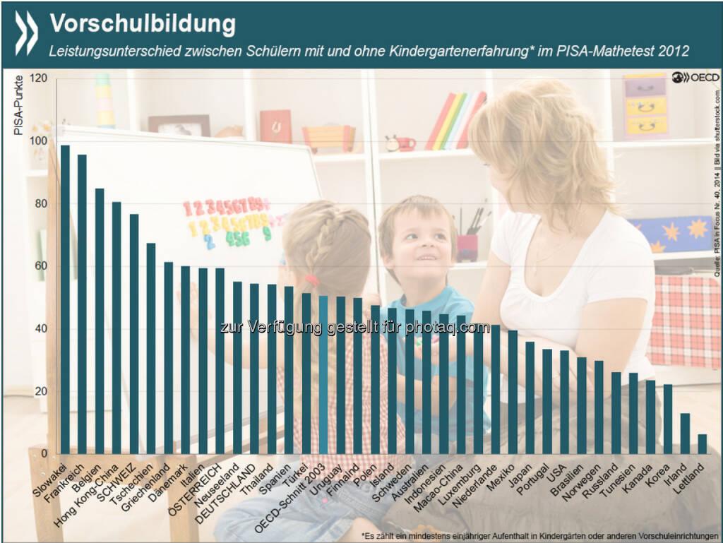 Guter Start: 15-Jährige, die vor der Schulzeit mindestens ein Jahr einen Kindergarten oder ähnliches besucht haben, schneiden im PISA-Test teils erheblich besser ab als Kinder ohne diese Erfahrung. In der Slowakei, Frankreich und Belgien liegt der Leistungsunterschied in Mathematik bei mehr als zwei Schuljahren. Mehr Informationen zur Verbreitung von Vorschulbildung und zu ihrem Einfluss auf Schülerleistungen unter: http://bit.ly/1xowKjB, © OECD (06.02.2015)
