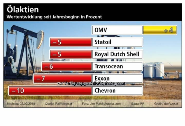 Ölaktien seit Jahresbeginn OMV, Statoil, Royal Dutch, Transocean, Exxon, Chevron © BauerPR / derauer.at