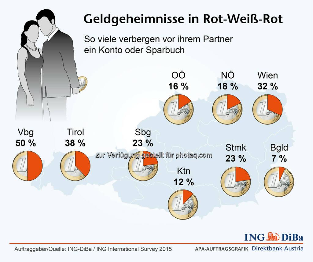 ING DiBa: Geldgeheimnisse in Österreich, © Aussender (09.02.2015)
