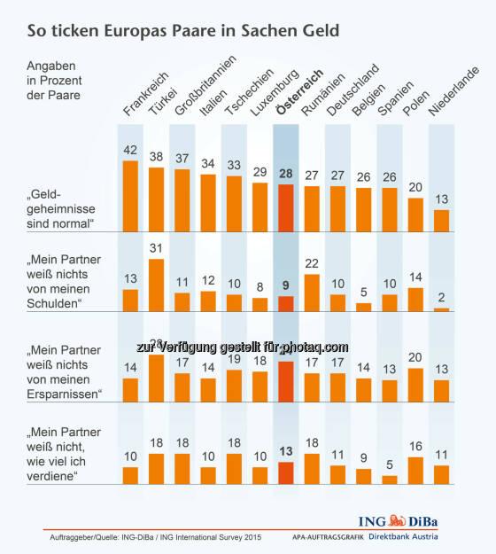 ING DiBa: Geldgeheimnisse in Europa, © Aussender (09.02.2015)