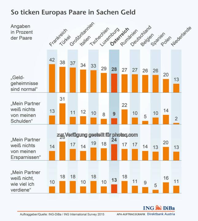 ING DiBa: Geldgeheimnisse in Europa