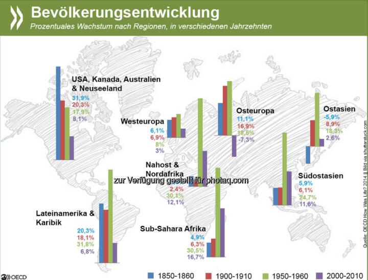 Kinder, Kinder! In den meisten Regionen der Welt erreichte das prozentuale Bevölkerungswachstum in der zweiten Hälfte des 20. Jahrhunderts seinen Höhepunkt. Inzwischen verläuft es vielerorts langsamer, in Osteuropa ist die Bevölkerungsentwicklung sogar rückläufig. Mehr Infos zu demographischen Trends weltweit findet Ihr unter: http://bit.ly/1C9p1sx (S. 41ff.)