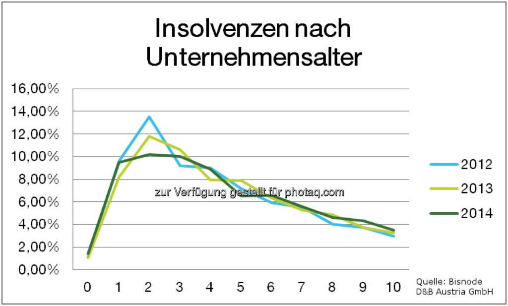 Bisnode D&B Austria GmbH: Firmeninsolvenzen 2014: Weiterhin rückläufiger Trend: Insolvenzen nach Unternehmensalter, © Aussender (12.02.2015)