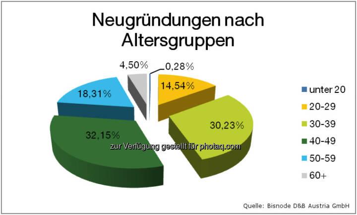 Bisnode D&B Austria GmbH: Firmeninsolvenzen 2014: Weiterhin rückläufiger Trend: Neugründungen nach Altersgruppen
