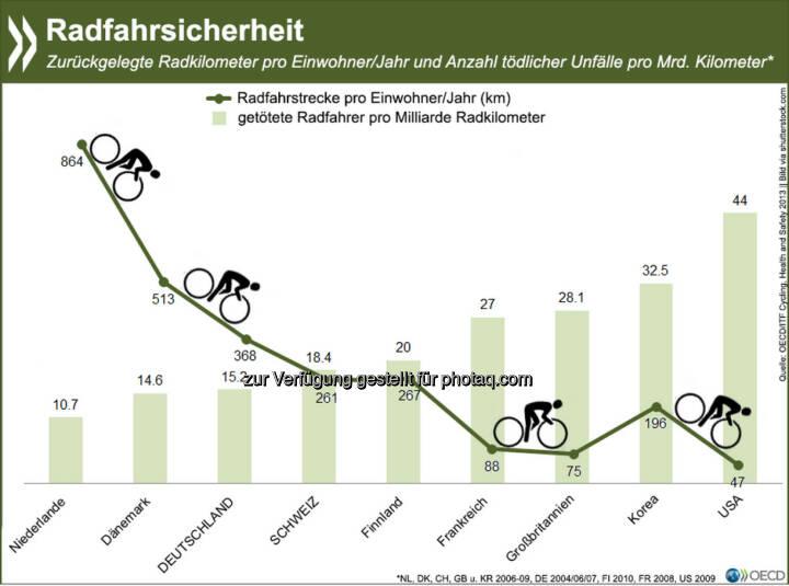 Schutz durch Masse: Länder, in denen die Menschen mehr Rad fahren, verzeichnen weniger tödliche Unfälle mit Radlern als solche, in denen Rad fahren kaum verbreitet ist. Mehr internationale Zahlen zur Sicherheit von Radfahrern findet Ihr unter: http://bit.ly/1i4Sygy (S.114 f.)