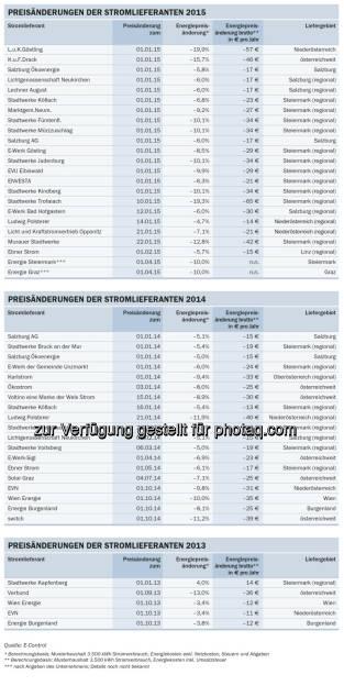 Energie-Control Austria: E-Control: 21 Stromlieferanten haben heuer ihre Preise gesenkt, © Aussendung (17.02.2015)