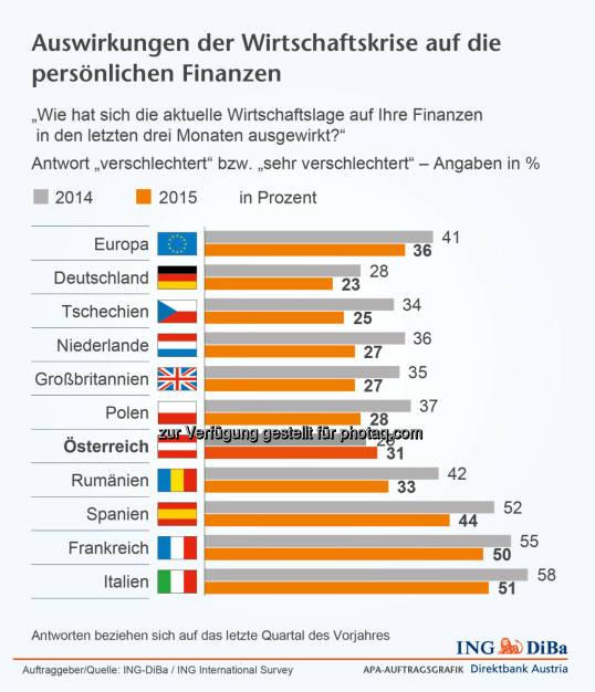 ING-DiBa: Auswirkungen der Wirtschaftskrise auf die persönlichen Finanzen, © Aussender (19.02.2015)