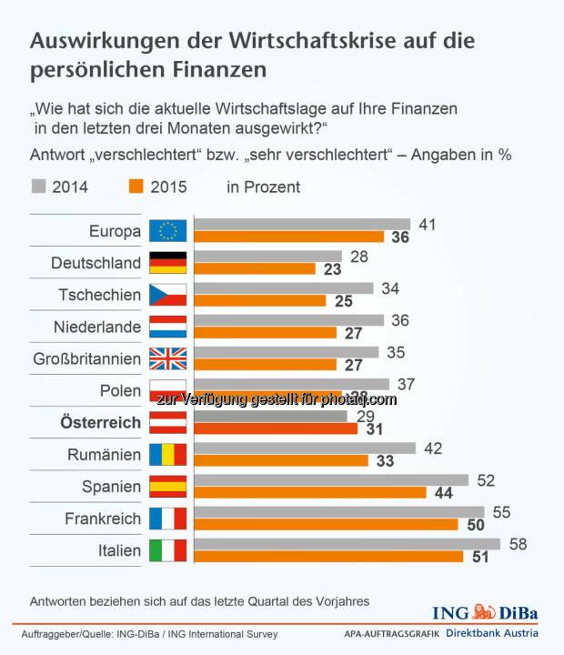 ING-DiBa: Auswirkungen der Wirtschaftskrise auf die persönlichen Finanzen
