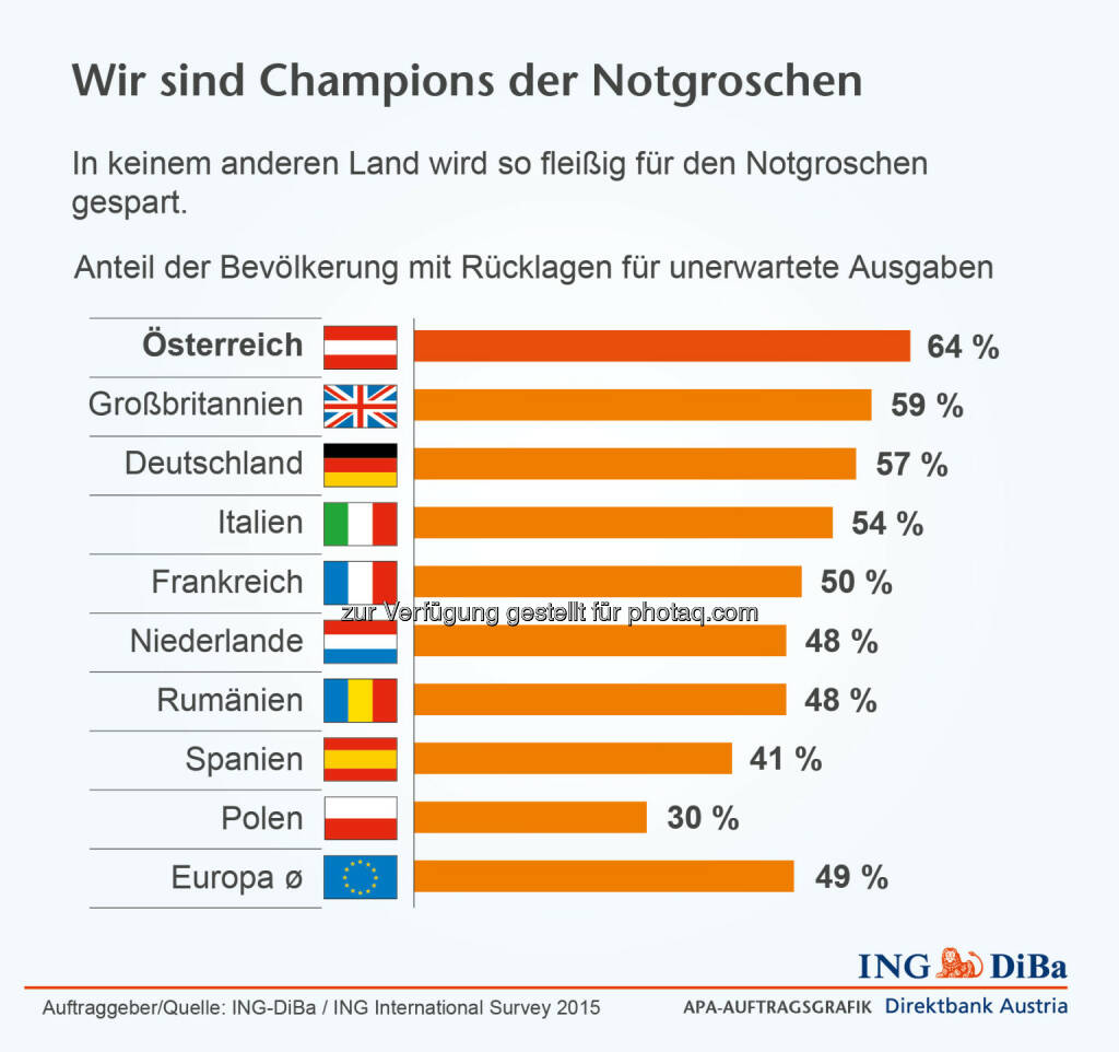 ING-DiBa: Anteil der Bevölkerung mit Rücklagen für unerwartete Ausgaben, © Aussender (19.02.2015)
