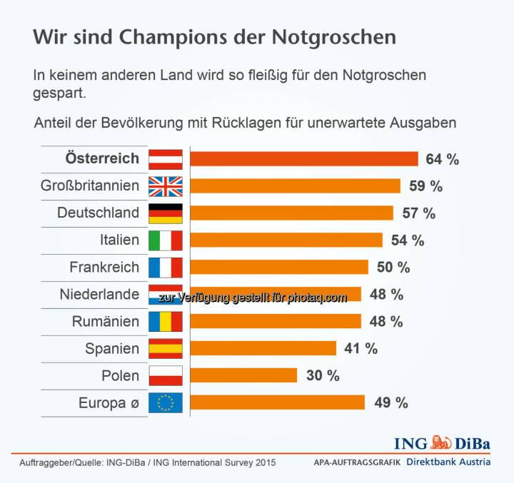 ING-DiBa: Anteil der Bevölkerung mit Rücklagen für unerwartete Ausgaben